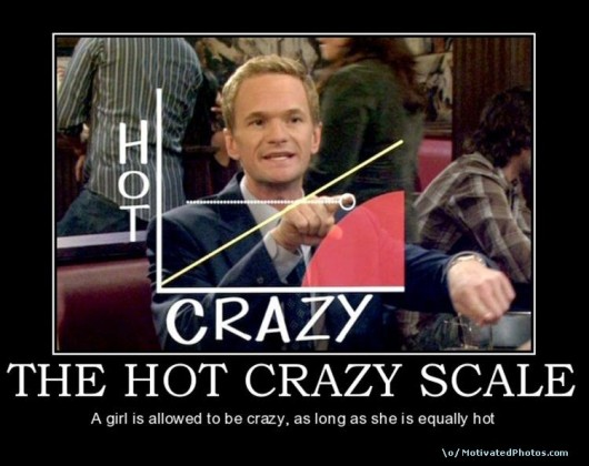 crazy hot scale chart barney stinson how i met your mother tiffany livingston 530x420 Echelle Folie / Jours du mois